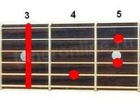 Аккорд C#dim7 (Уменьшенный септаккорд от ноты До-диез)