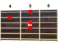 Аккорд Cm6 (Минорный секстаккорд от ноты До)